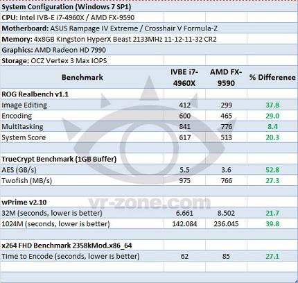 Сравнение процессора Ivy Bridge-E Core i7-4960X и AMD FX-9590