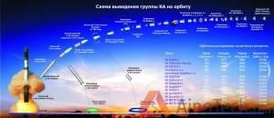 PolyITAN-1 запуск