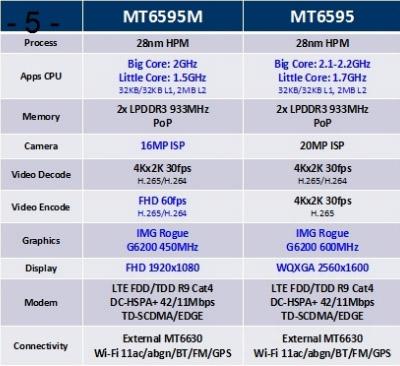 Процессор Mediatek MT6595