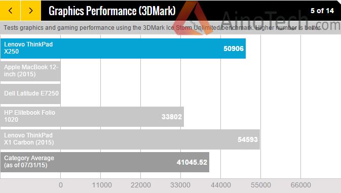 Lenovo ThinkPad X250 Benchmarks, производительность